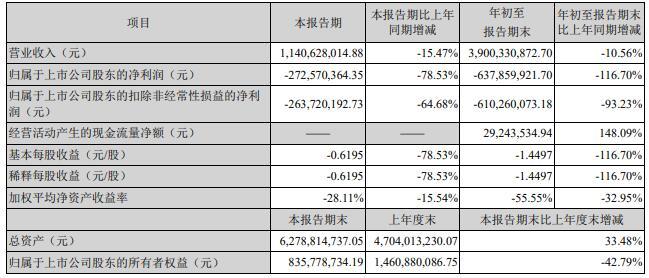 人人乐前3季度亏损6.38亿创新高 营收同比下滑10.56%至39亿