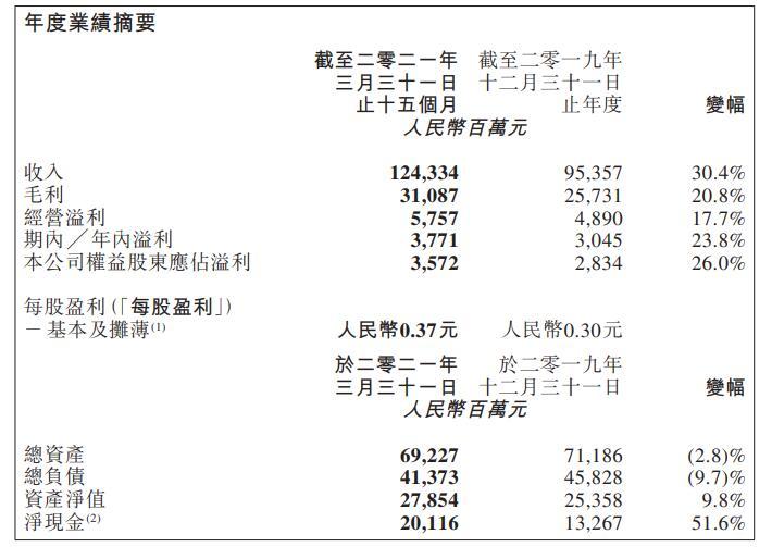 高鑫零售Q1净利同比大跌近50%至7亿元 开出6家大卖场